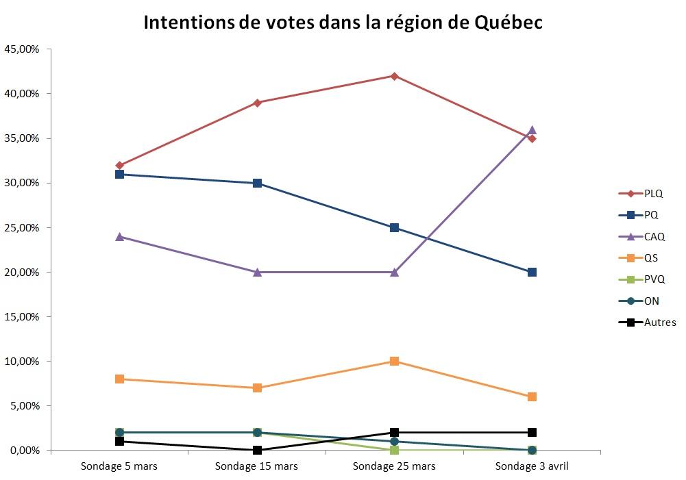 Intentions de vote